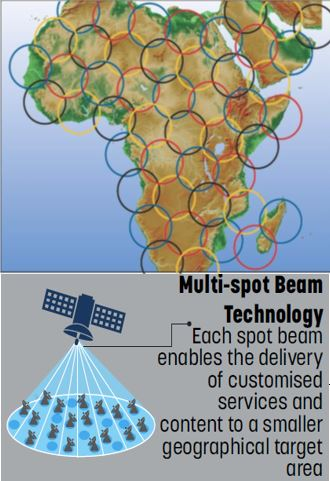 Multi Spot Beam Technology